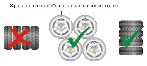 Правильное хранение забортованных колес